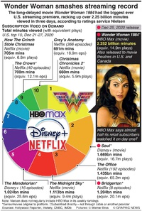 ENTERTAINMENT: Wonder Woman smashes streaming record infographic