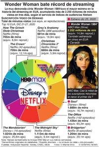 ENTRETENIMIENTO: Wonder Woman bate récords de streaming record infographic