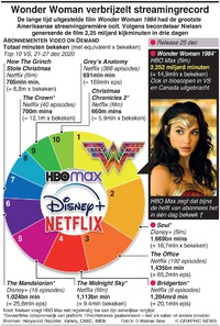 ENTERTAINMENT: Wonder Woman verbrijzelt streamingrecord infographic
