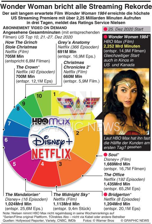 Wonder Woman bricht Streaming Rekord infographic