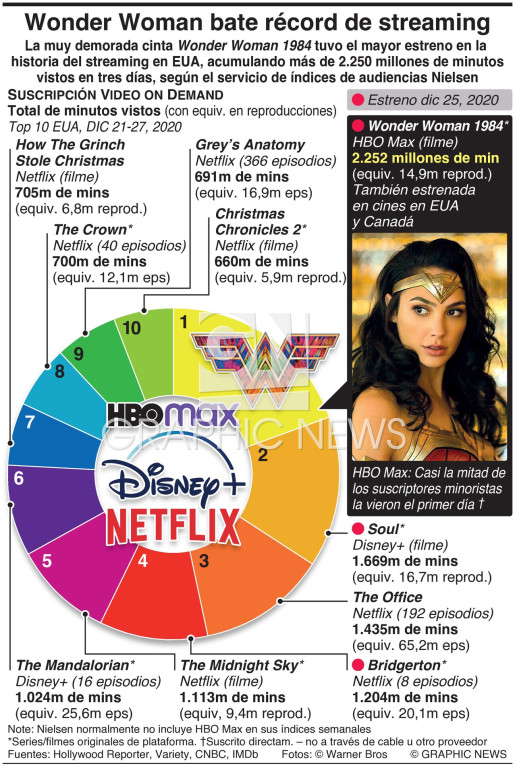 Wonder Woman bate récords de streaming record infographic