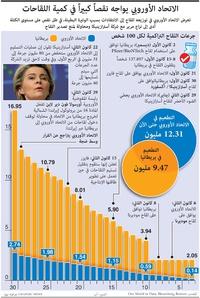 صحة: الاتحاد الأوروبي يواجه نقصاً كبيراً في كمية اللقاحات infographic