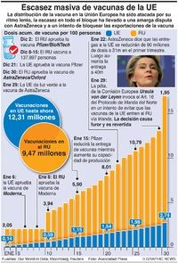 SALUD: Dosis de vacuna UE-RU infographic