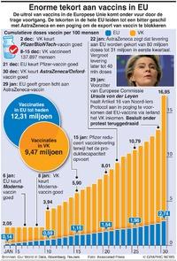 GEZONDHEID: Doses vaccin EU-VK infographic