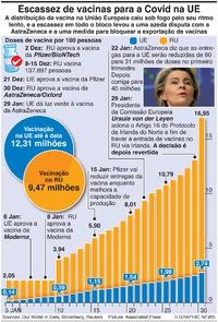 SAÚDE: Doses de vacina UE-RU infographic