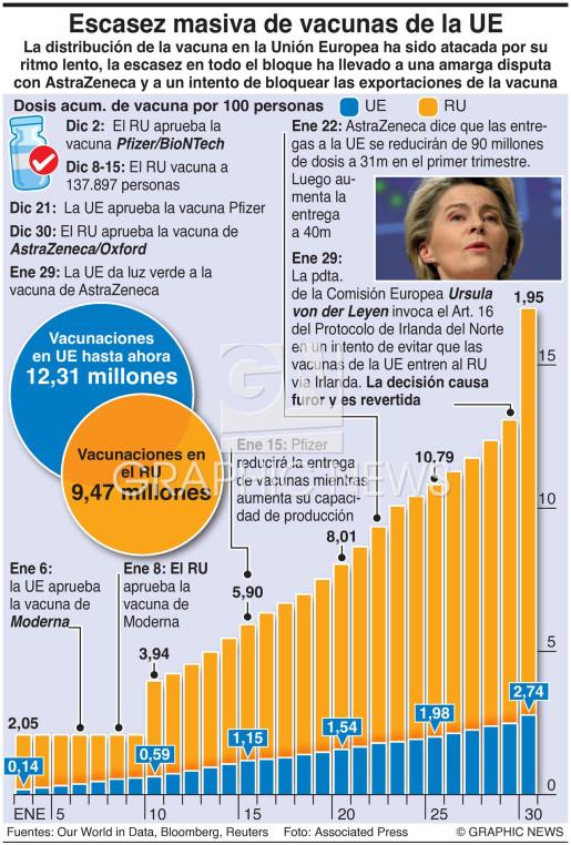 Dosis de vacuna UE-RU infographic