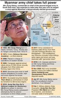 MYANMAR: Min Aung Hlaing profile infographic