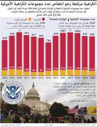 سياسة: الكراهية مرتفعة رغم انخفاص عدد مجموعات الكراهية الأميركية infographic