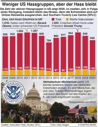 POLITIK: Weniger US Hass Gruppen infographic