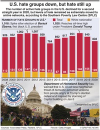 POLITICS: Decline in U.S. hate group numbers infographic