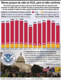 POLÍTICA: Descenso en grupos de odio en EUA infographic
