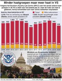 POLITIEK: Daling aantal haatgroepen in VS infographic