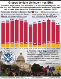 POLÍTICA: Declínio dos grupos de ódio nos EUA infographic