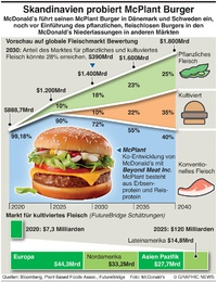 WIRTSCHAFT: McPlant burger infographic
