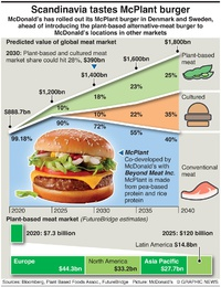 BUSINESS: McPlant burger infographic
