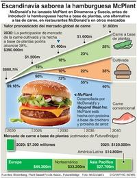 NEGOCIOS: Hamurguesa McPlant  infographic
