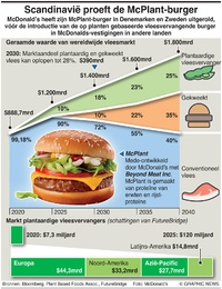 BUSINESS: McPlant-burger infographic