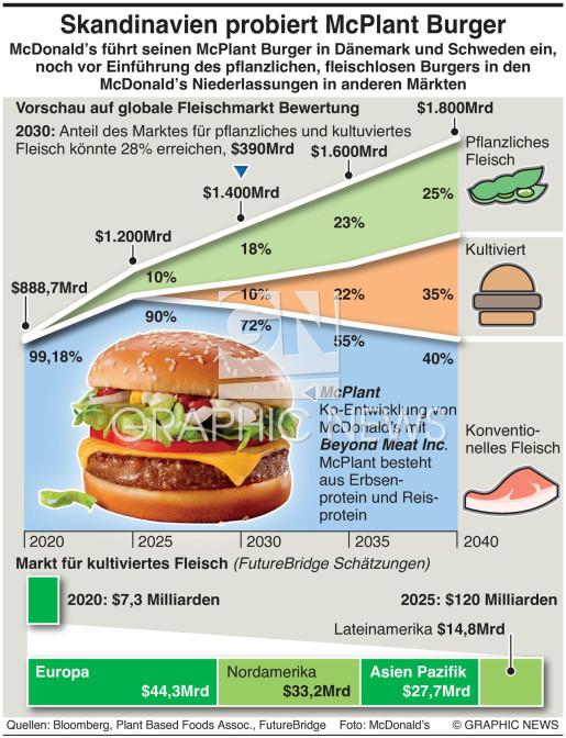 McPlant burger infographic