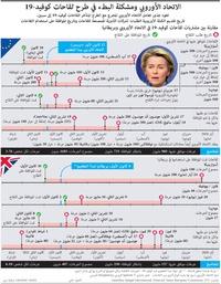 صحة: الاتحاد الأوروبي ومشكلة البطء في طرح لقاحات كوفيد19- infographic