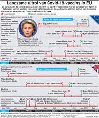 GEZONDHEID: EU's trage uitrol van Covid-19-vaccins infographic