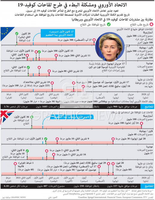 الاتحاد الأوروبي ومشكلة البطء في طرح لقاحات كوفيد19- infographic