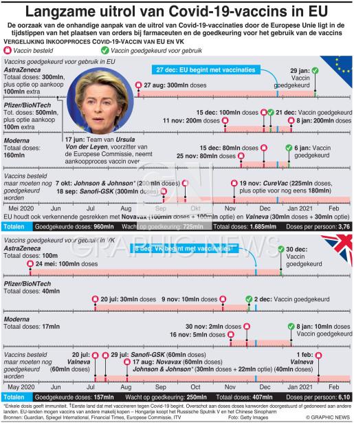 EU's trage uitrol van Covid-19-vaccins infographic
