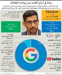 أعمال: زيادة في أرباح ألفابت من إيرادات الإعلانات  infographic