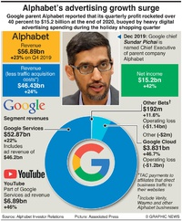 BUSINESS: Alphabet Q4 2020 results infographic
