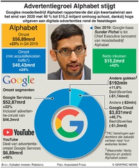 BUSINESS: Resultaten K4 2020 Alphabet infographic