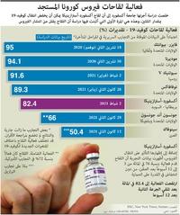 صحة: فعالية لقاحات فيروس كورونا المستجد infographic