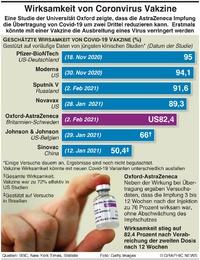GESUNDHEIT: Covid-19 Vakzine Wirksamkeit infographic