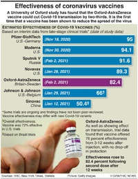 HEALTH: Covid-19 vaccine efficacy infographic