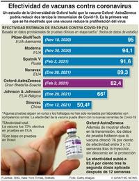 SALUD: Eficacia de las vacunas Covid-19 infographic
