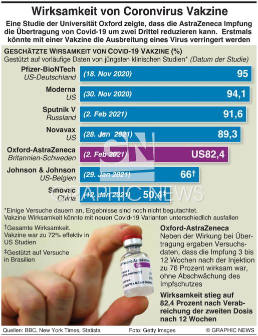 Covid-19 Vakzine Wirksamkeit infographic