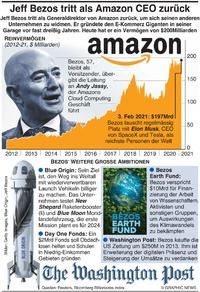 WIRTSCHAFT: Jeff Bezos Rücktritt als Amazon Chef infographic