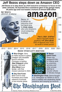 BUSINESS: Jeff Bezos steps down as Amazon chief infographic