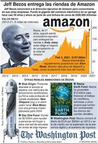 NEGOCIOS: Jeff Bezos entrega las riendas de Amazon infographic