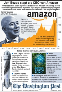 BUSINESS: Jeff Bezos stapt als CEO van Amazon infographic