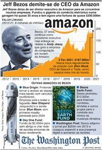 NEGÓCIOS: Jeff Bezos demite-se de chefe da Amazon infographic