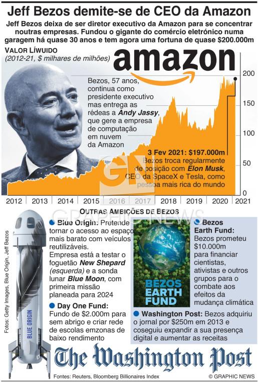 Jeff Bezos demite-se de chefe da Amazon infographic