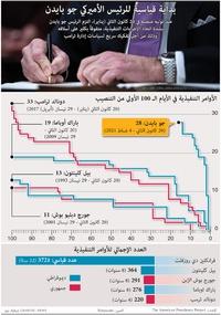 سياسة: بداية قياسية للرئيس الأميركي جو بايدن infographic