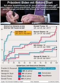 POLITIK: Bidens Rekordzahl von Executive Orders infographic