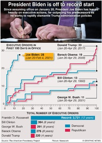 POLITICS: Biden's record number of executive ordersrecord infographic