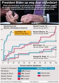 POLITIEK: Biden's recordaantal decreten infographic