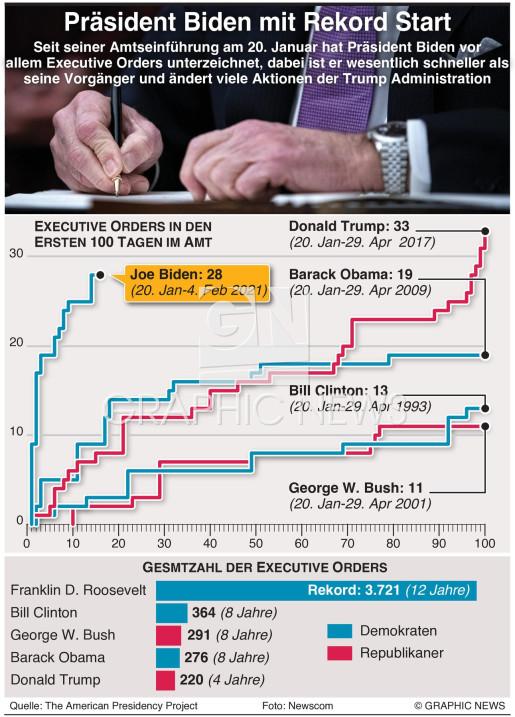 Bidens Rekordzahl von Executive Orders infographic