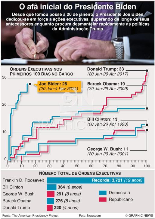 Número recorde de ordens executivas de Biden infographic