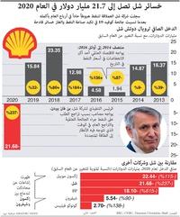 أعمال: خسائر شل تصل إلى 21.7 مليار دولار في العام 2020 infographic