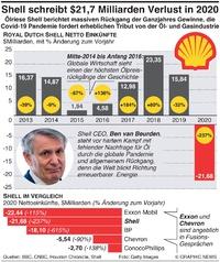 WIRTSCHAFT: Shell schreibt $21,7 Milliarden Verlust in 2020 infographic