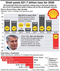 BUSINESS: Shell posts $21.7 billion loss for 2020 infographic