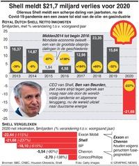 BUSINESS: Shell meldt $21,7 miljard verlies voor 2020 infographic